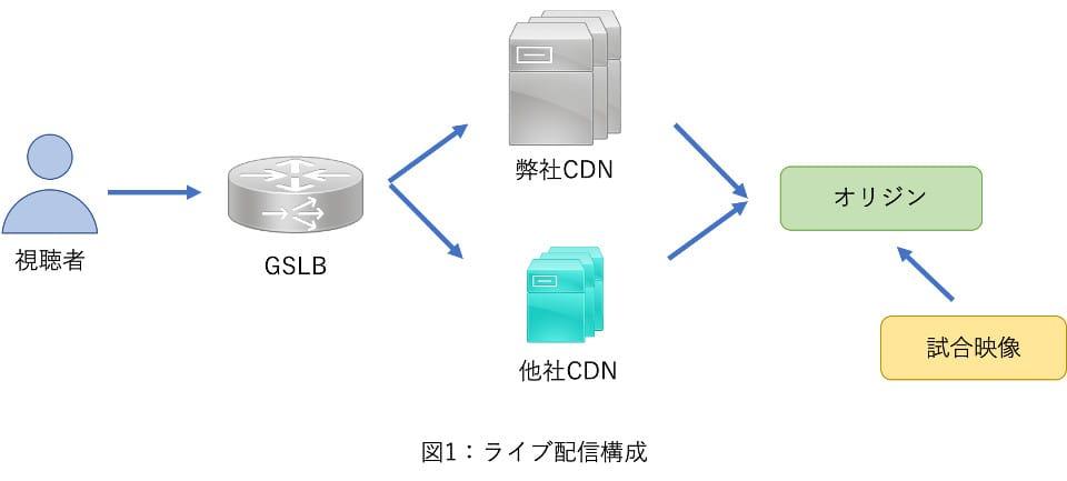 図1:ライブ配信の構成