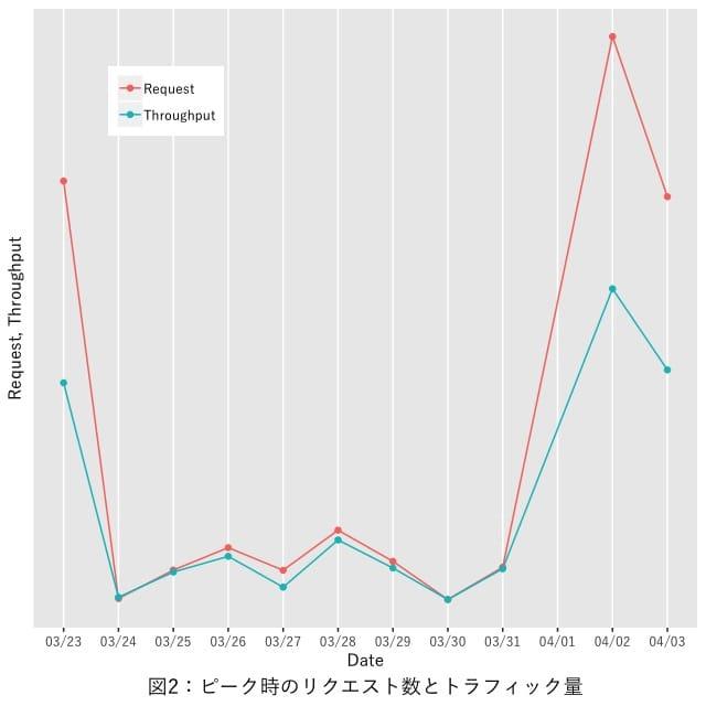 図2:ピークリクエスト数とトラフィック量の推移