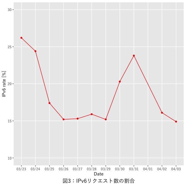 図3:IPv6リクエストの割合