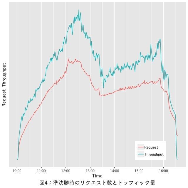 図4:準決勝戦のリクエスト数とトラフィック量の推移