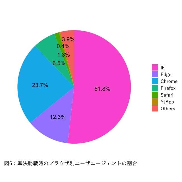 図6:ブラウザー別ユーザーエージェントの割合