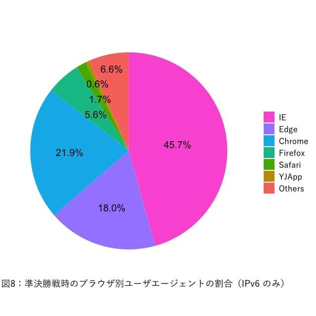 図8:ブラウザー別ユーザーエージェントの割合 (IPv6)