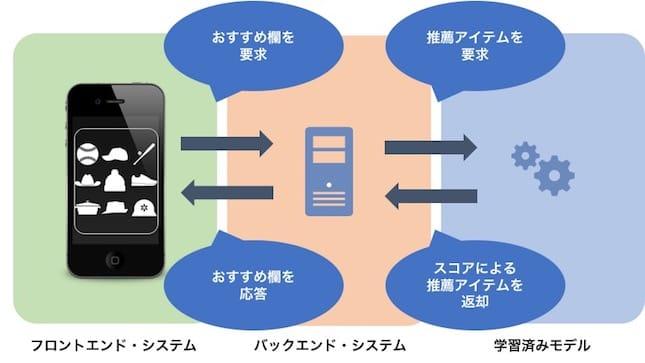 Yahoo!ショッピングのシステム