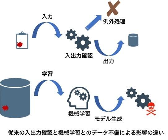 従来の入出力確認と機械学習のデータ不備による影響の違い