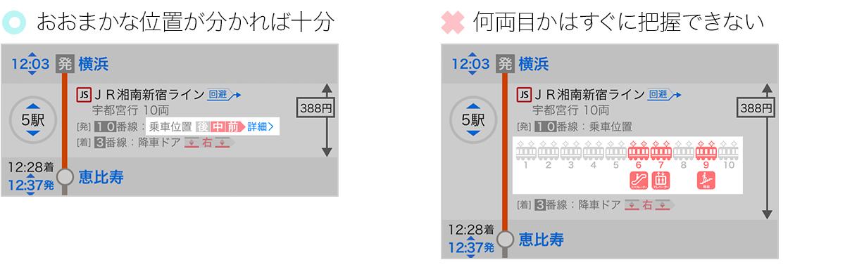 大まかに車両位置を表示している画と車両数まで表示した時の画