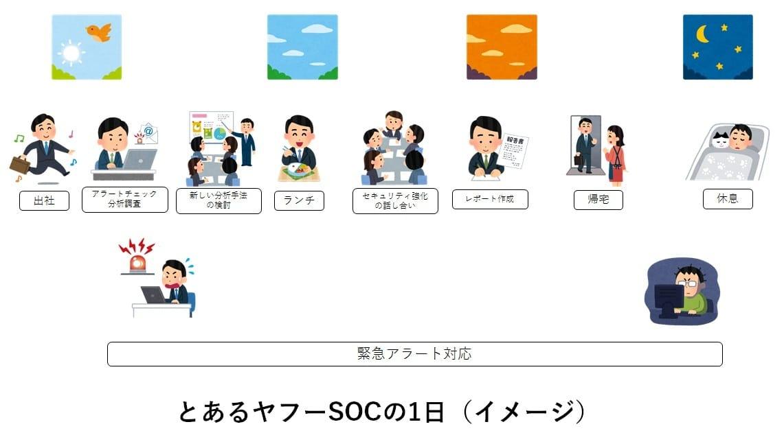 ヤフーのSOCの1日のイメージ図