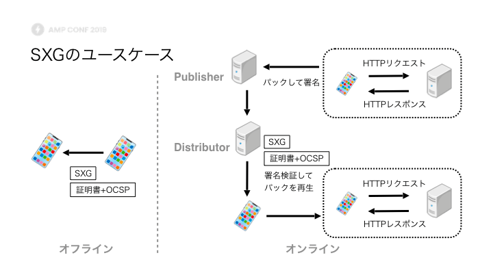 SXGのユースケース