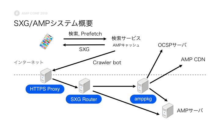 システムの中核となっているのはAMP Projectが提供しているamppkg