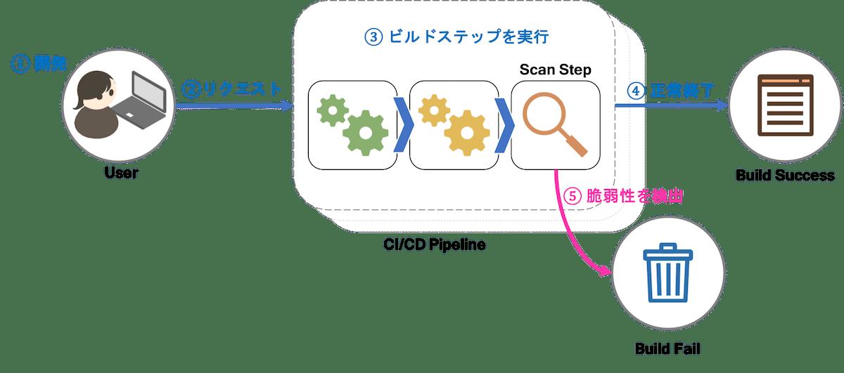 CI/CDパイプラインにおける脆弱性検査