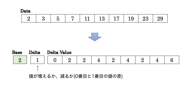 Delta Encoding