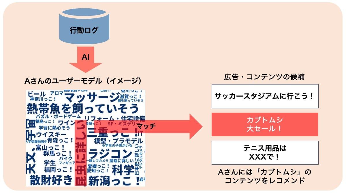 ユーザーモデリングの説明図