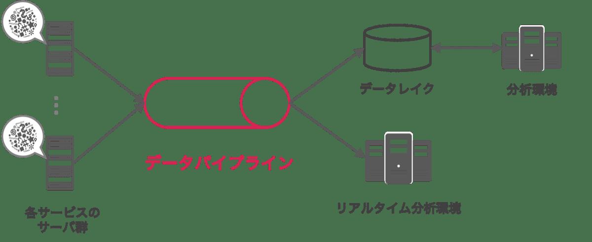 データパイプラインの概念図