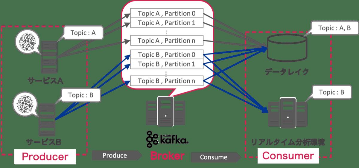 Kafka概念図