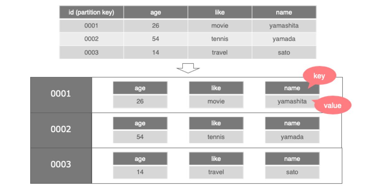 本来表現されるデータモデル