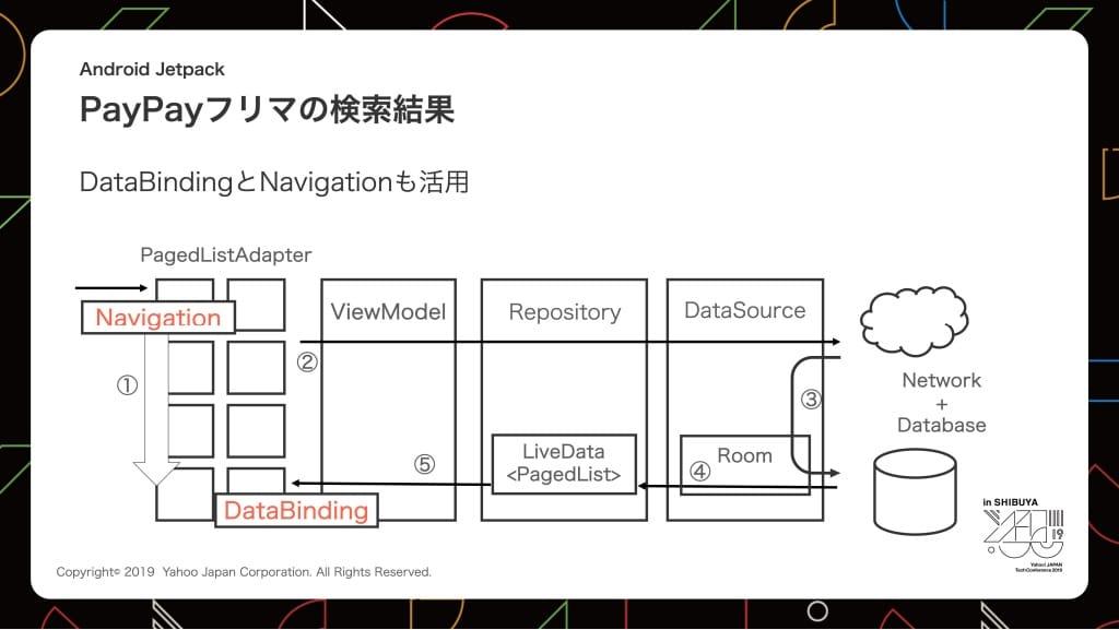 PayPayフリマの検索結果、DataBindingとNavigationの活用の図