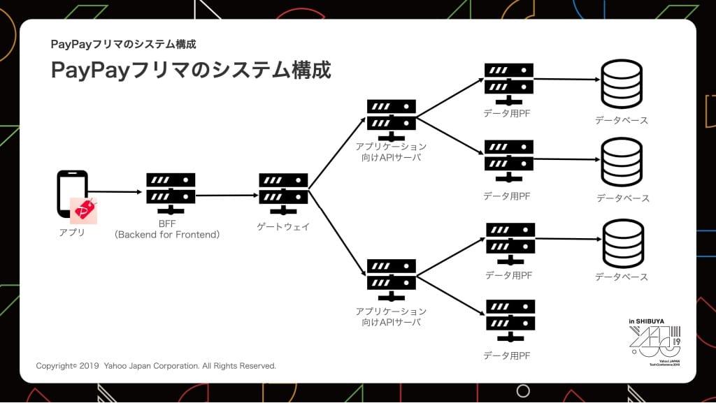 PayPayフリマのシステム構成の図