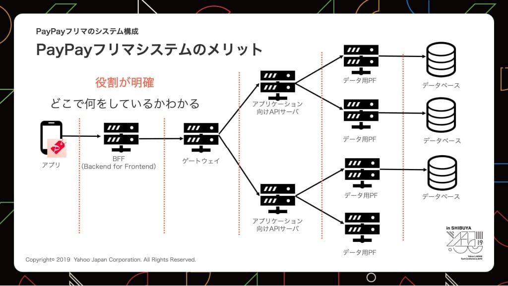 PayPayフリマシステムのメリットの説明図