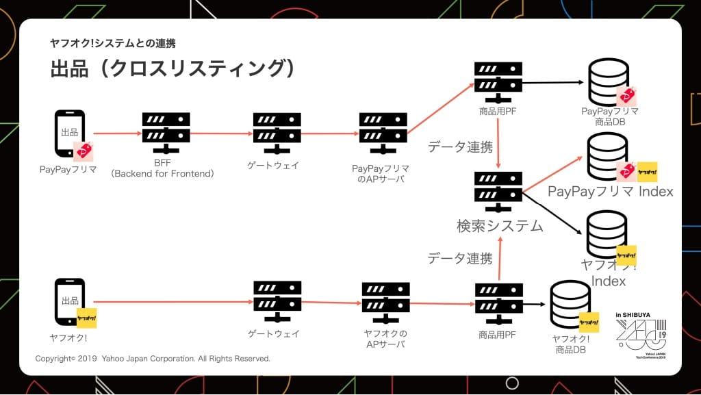 クロスリスティング機能の概要図