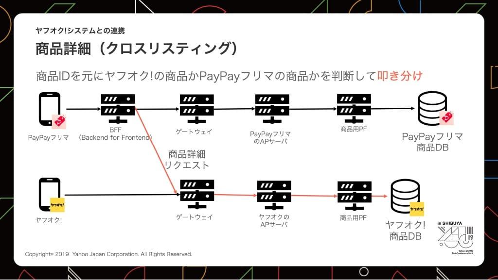 クロスリスティング機能、商品詳細の概要図