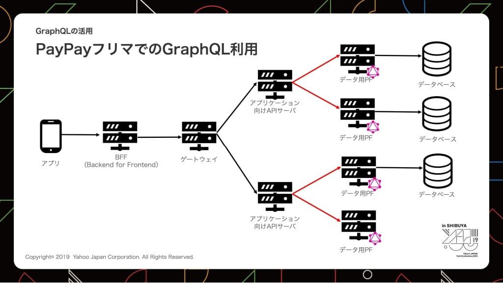 PayPayフリマでのGraphQLの構成図