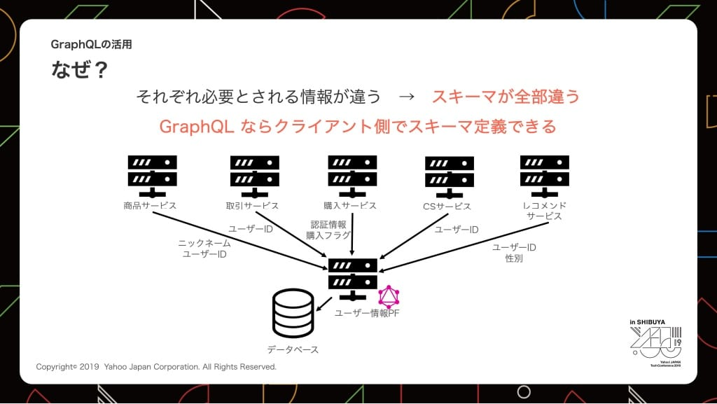 GraphQL活用の理由
