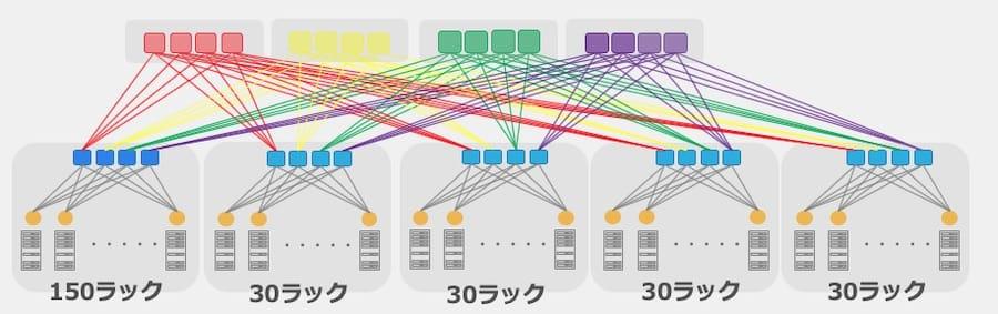 Hadoop Clos構成図