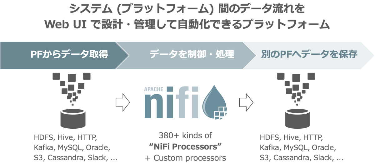 What is Apache NiFi