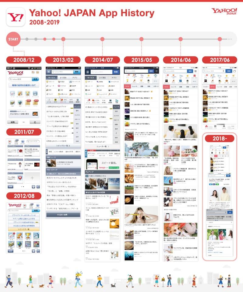Yahoo! JAPANアプリの歴代UIアーカイブ