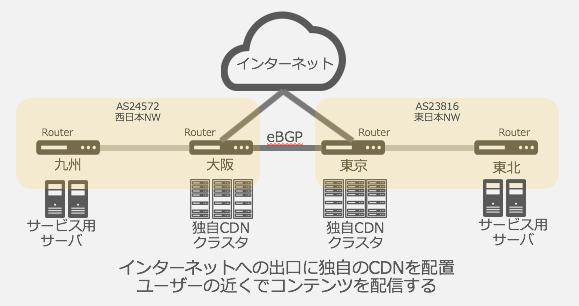 ヤフーの国内ネットワーク