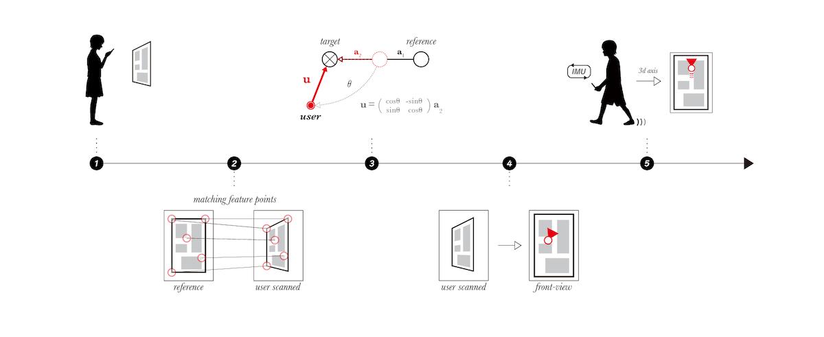 SCANの処理の流れ