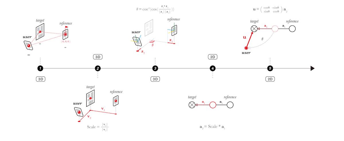 ユーザー位置算出の仕組み