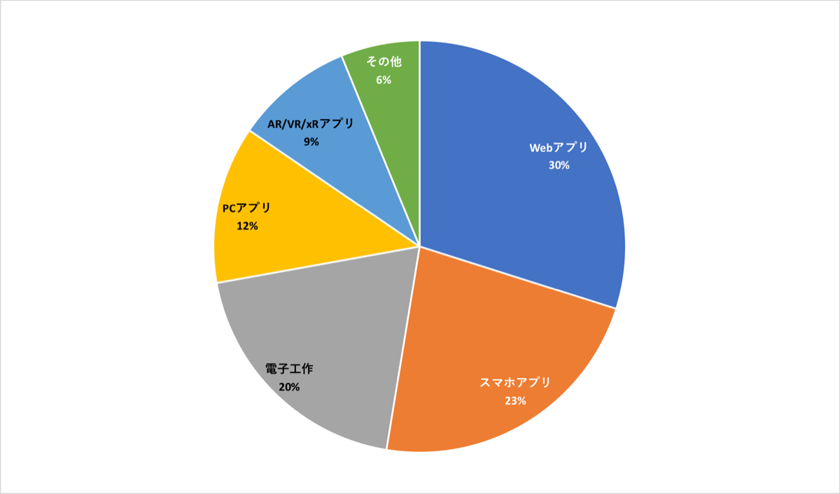 作品形態のグラフ