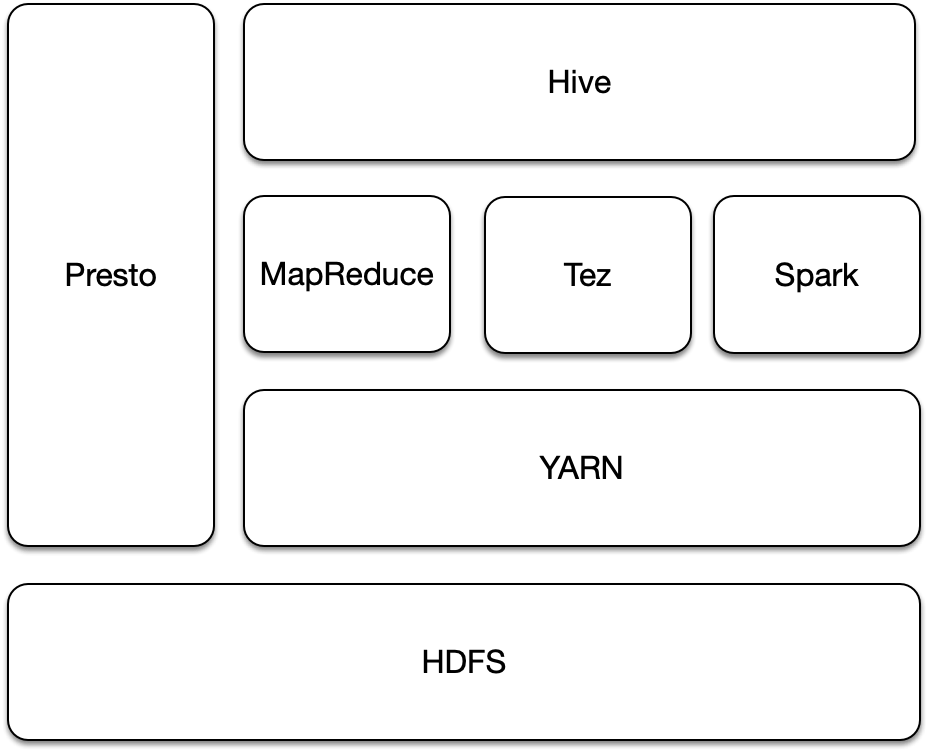 A typical configuration of Hadoop Cluster in Yahoo! JAPAN