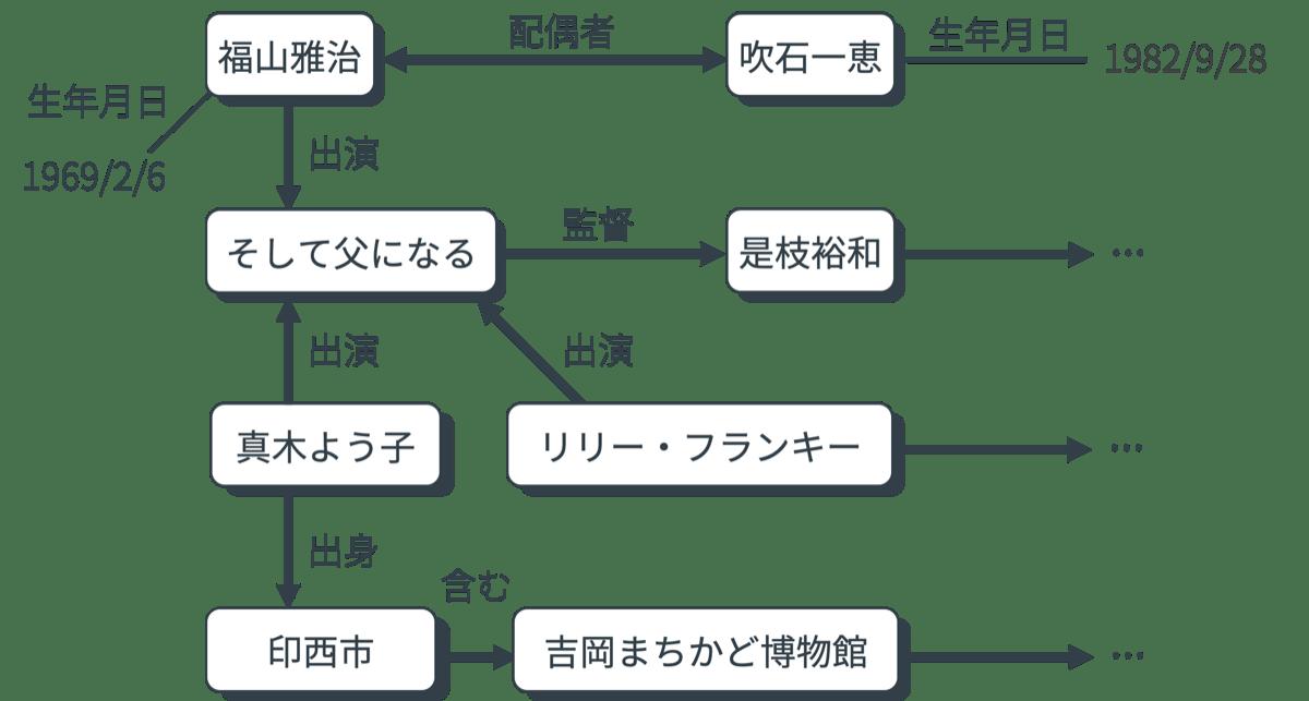 ナレッジベース概念図