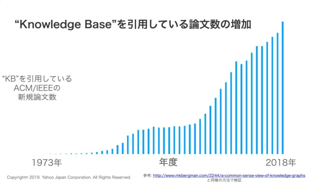 ナレッジベース関連論文数の推移のグラフ