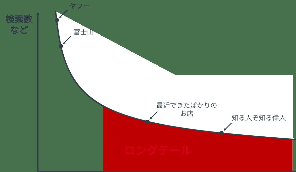 エンティティごとの検索数模式図