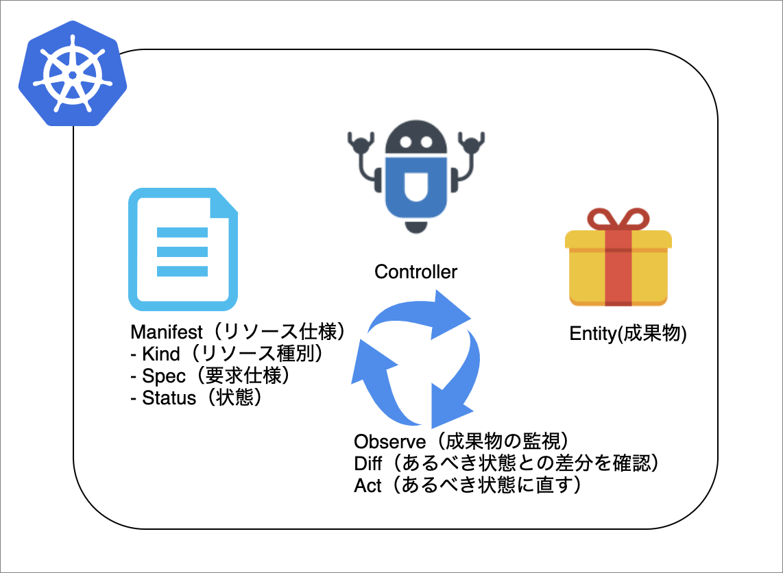 control loopの説明図