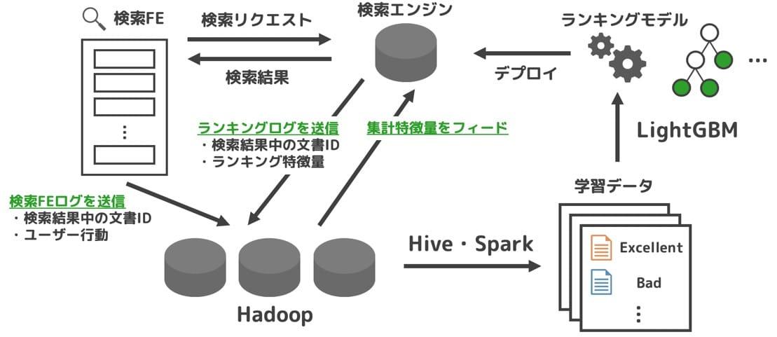 Yahoo!ショッピング検索における機械学習モデルの構築フロー概要