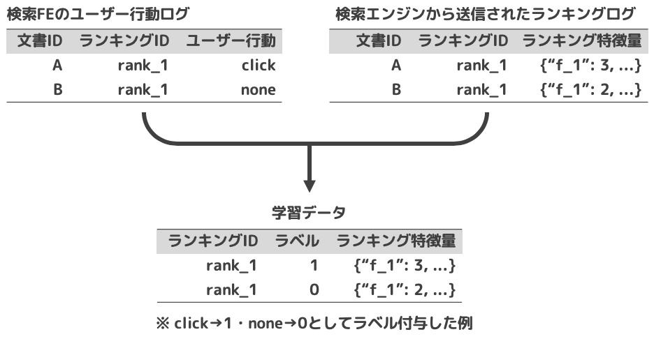 ためられたログから作られた学習データ