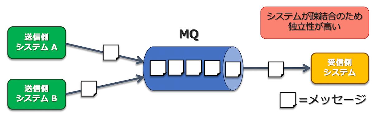 MQを実装した場合のシステム間のメッセージのやりとり