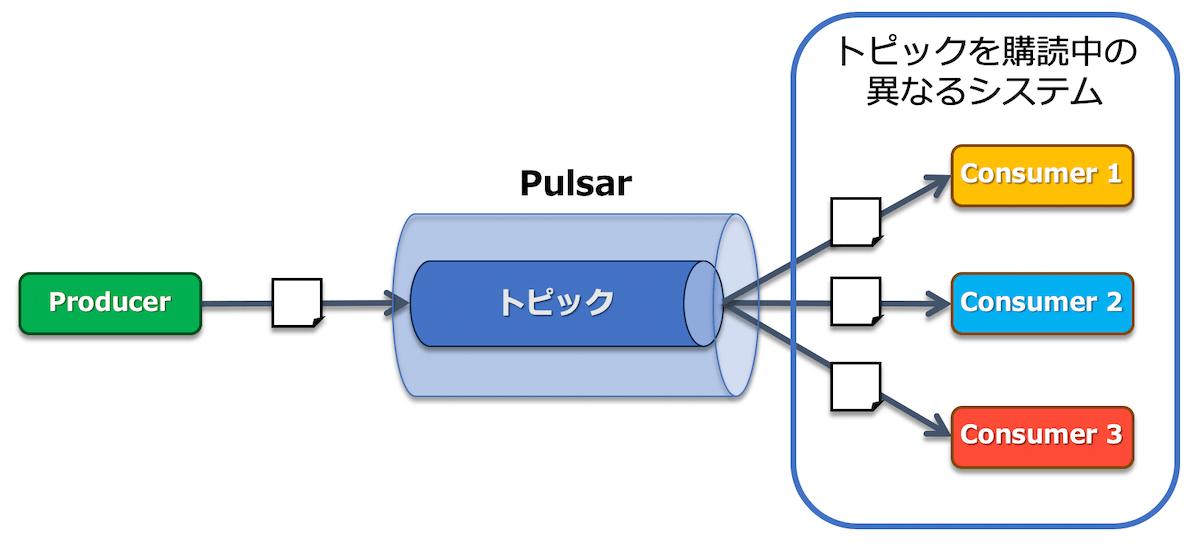 社内MQの典型的な利用方法の1つ、Pub-Sub