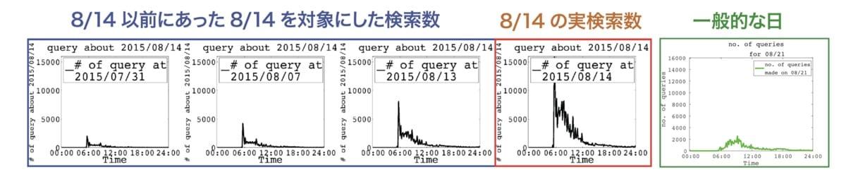 検索数推移のグラフの画像
