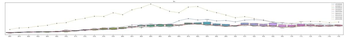 品川駅の検索ログを可視化したグラフ