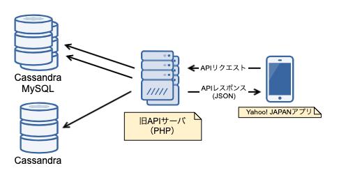仮想マシンのクラスタに構築されたPHPで動作する従来の「お知らせ」画面のバックエンド