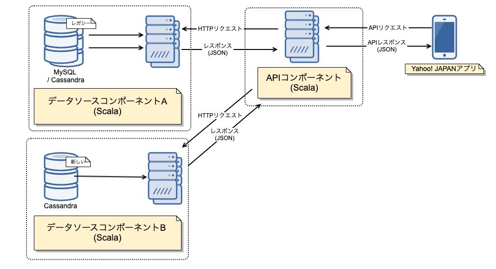 APIコンポーネント、データソースコンポーネントA、データソースコンポーネントBからなるシステム構成