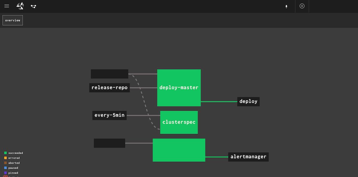 PaaSクラスタが正しく構築できているかを定期的にチェックするツールの画面