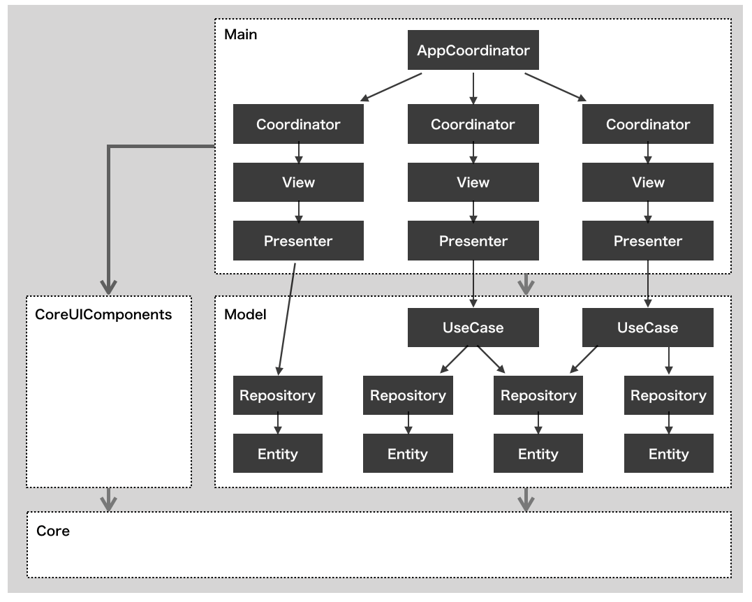 Embedded Frameworkによるモジュール構成・アーキテクチャ