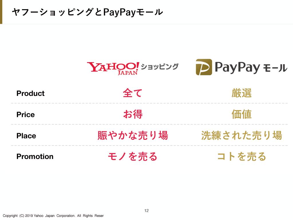 Yahoo!ショッピングとPayPayモールの比較