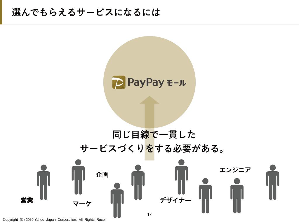 PayPayモールのイメージの共有