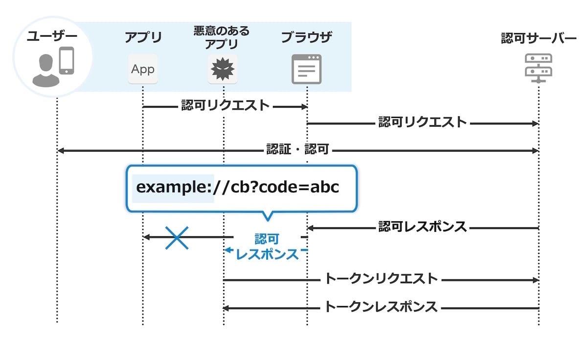 認可コード横取り攻撃の説明の図